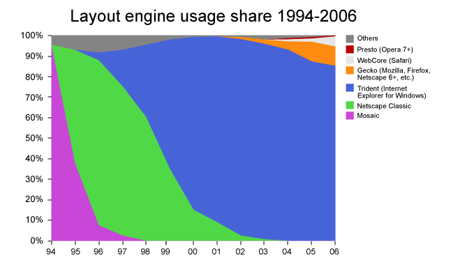 layout_engine_usage_share